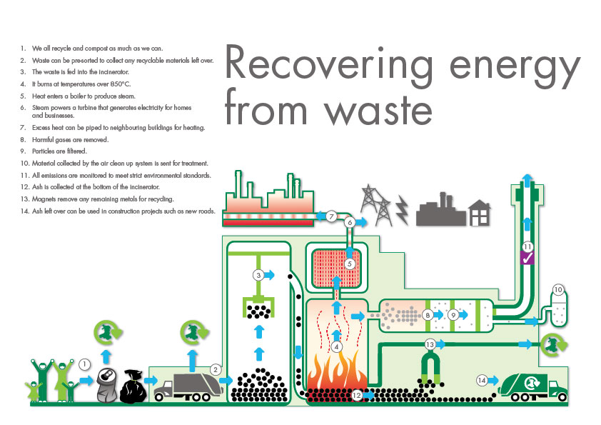 waste and energy paper Estimation of energy content of municipal solid waste  food waste 10 paper 32 cardboard 7 plastics 6 textiles 2 rubber 1 leather 2 garden trimmings 18 wood 5 glass 7.