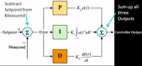 pid controller block diagram