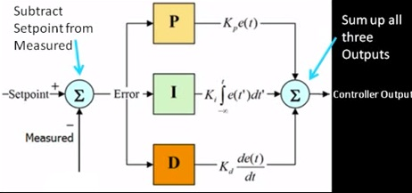 modeling and simulation proportional integral pi controller Modeling and simulation of self-tuning pi control for electrical machines ziqian liu abstract – this paper presents the work of modeling and simulation of a self-tuning pi control for induction motors.