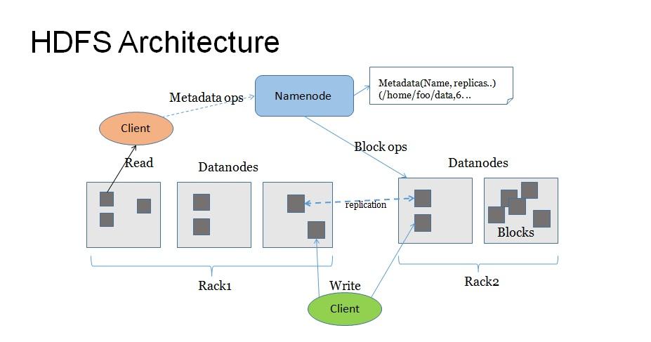 Big Data Hadoop HDFS Hive Pig Sqoop Hadoop Architecture - Hdfs architecture