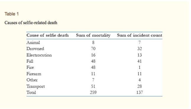 This chart shows 9 major causes of selfie related deaths