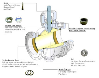 Cutaway view of metal seated industrial ball valve SVF Flow Controls