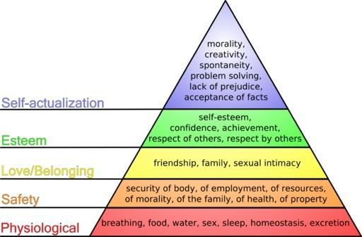 Konsep Kebutuhan Dasar Manusia Menurut Abraham Maslow
