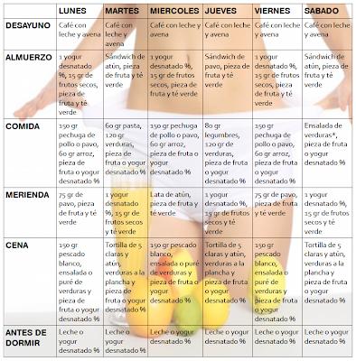 Dieta para perder peso en adolescentes