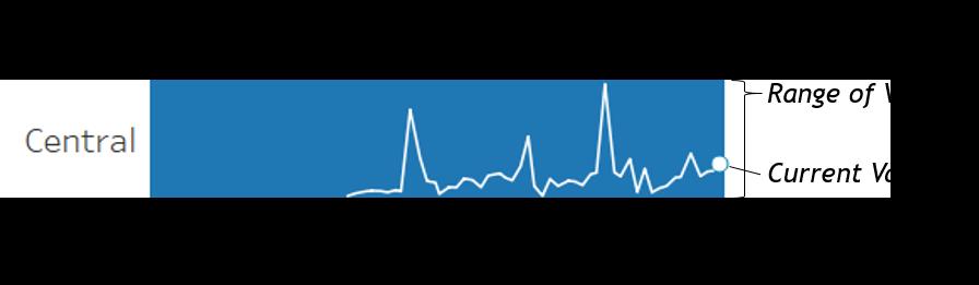 Dueling Data: Spark Bar Chart