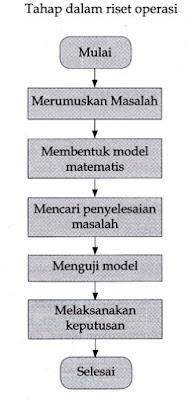 Tahap-tahap biasa dalam riset operasi
