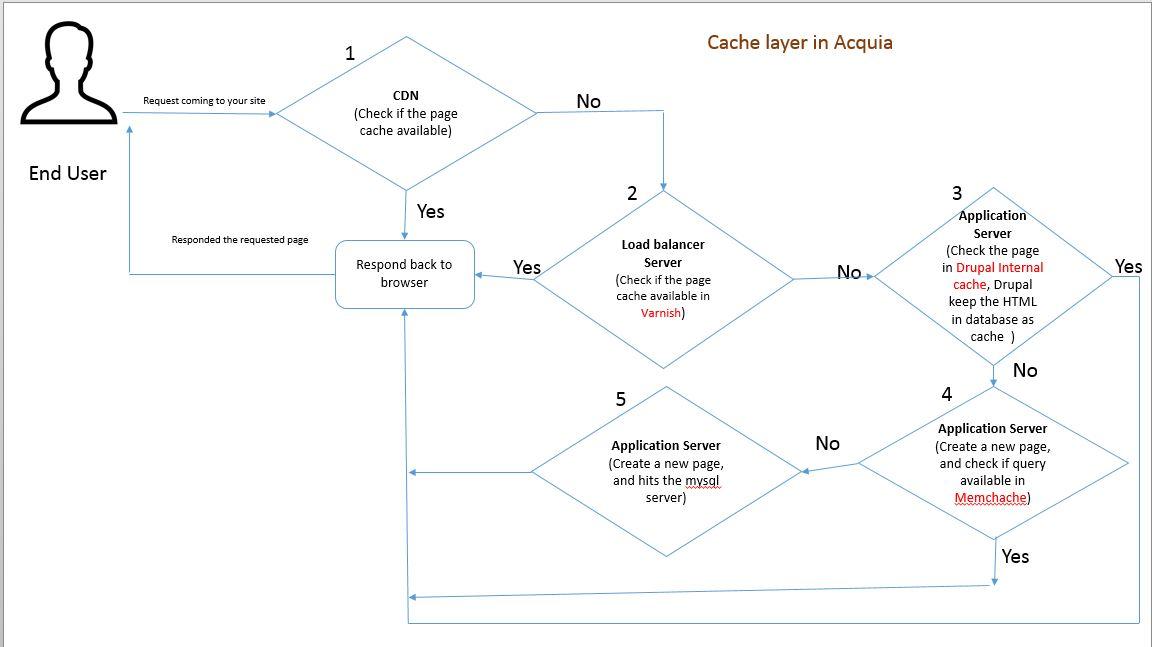 How Drupal Cache Works  Varnish, Memcache, Drupal Internal