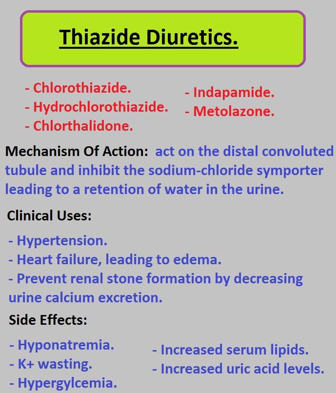 Study Medical Photos: Diuretic Drugs --Charts