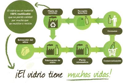 Campañas reciclaje, vidrio