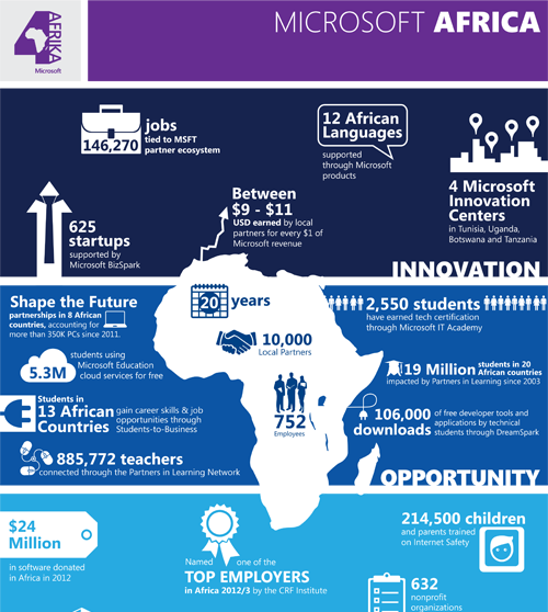 Microsoft 4Afrika Initiative