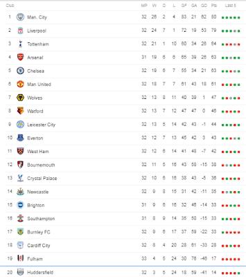 Klasemen Sementara Liga Premier Inggris 2018-19