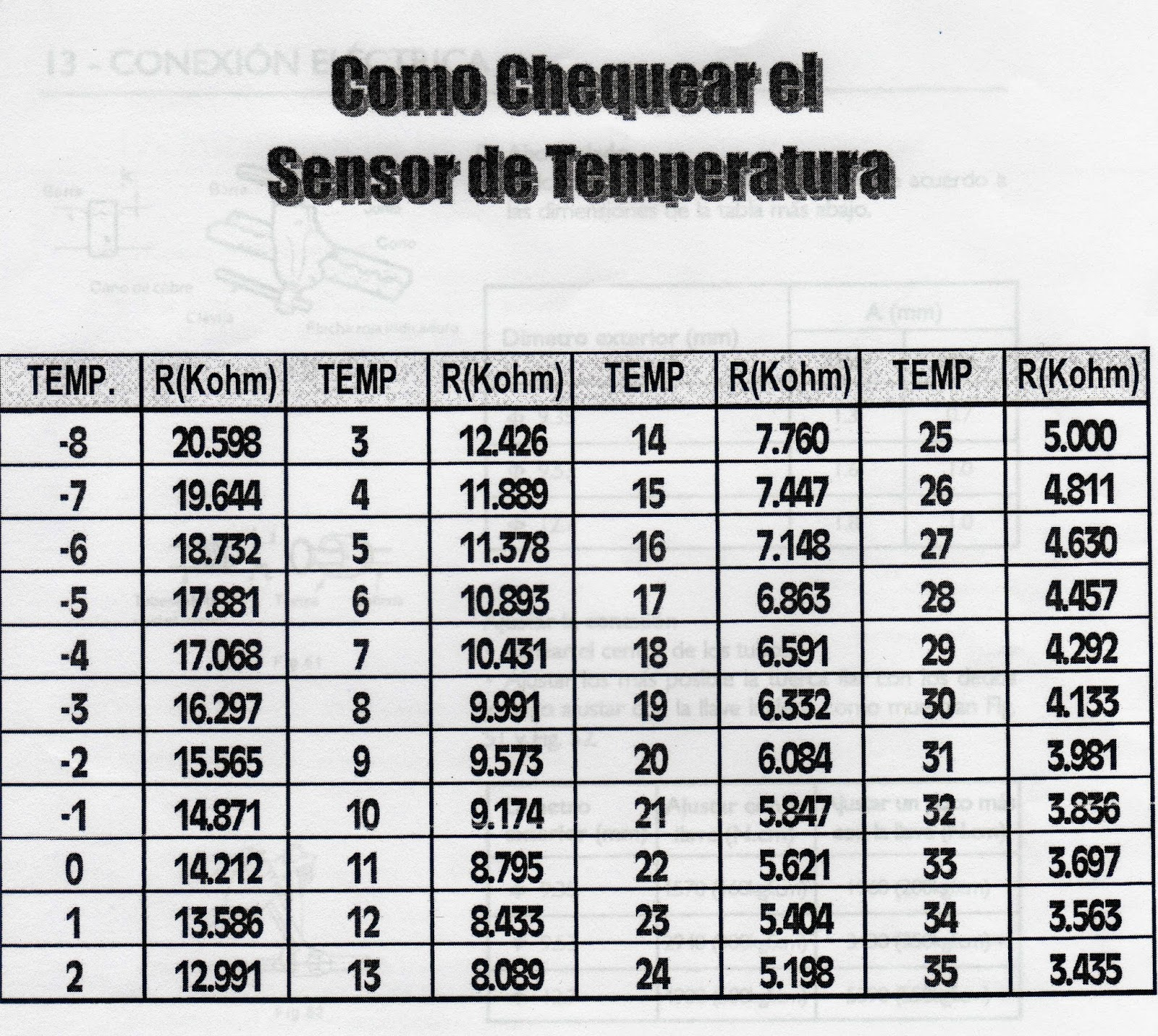 sourcing map Sonda de termistor NTC 15K de 19,7 pulgadas Sensor de Temperatura Temp para aire acondicionado