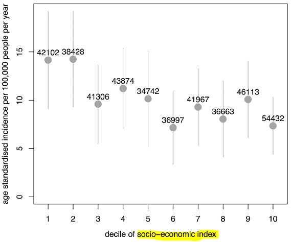 図:社会経済スコアとくも膜下出血リスク
