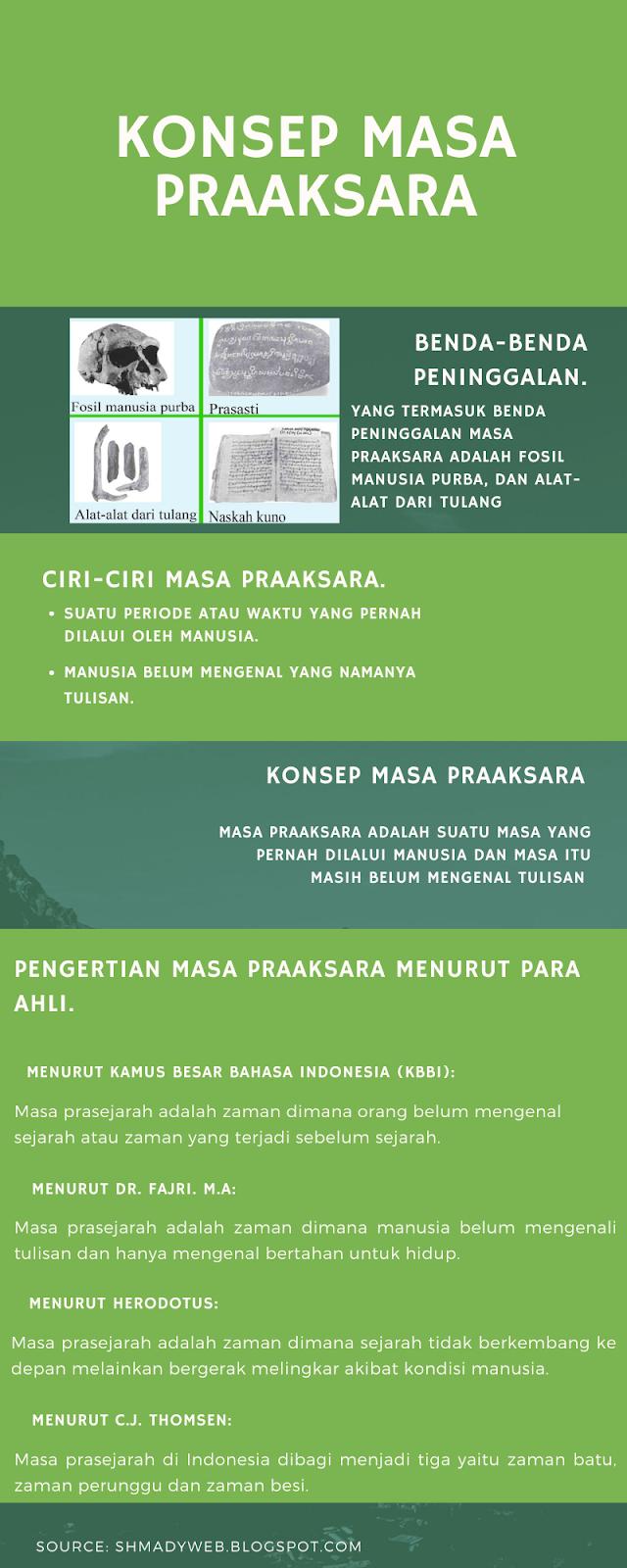 Pengertian Zaman Praaksara Dan Prasejarah : pengertian, zaman, praaksara, prasejarah, Rumusan, Konsep, Praaksara