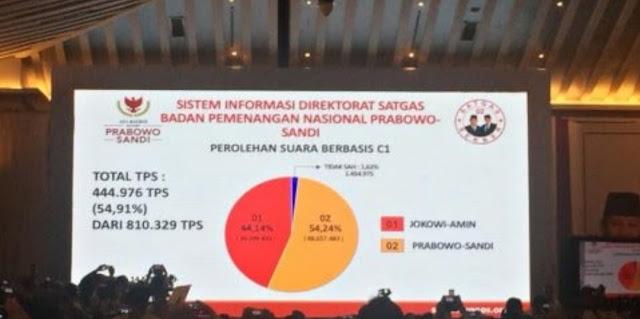 BPN Rilis Data C1 54,91%: Prabowo Menang 54,24%, Jokowi 44,14%