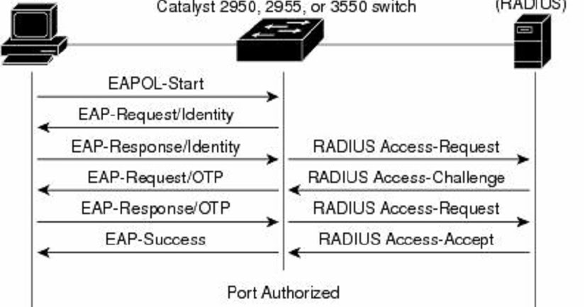 Network Fun!!! -- A Security/Network Engineer's Blog: How Does 802 1