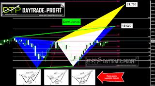 Dow Jones analysis forecast