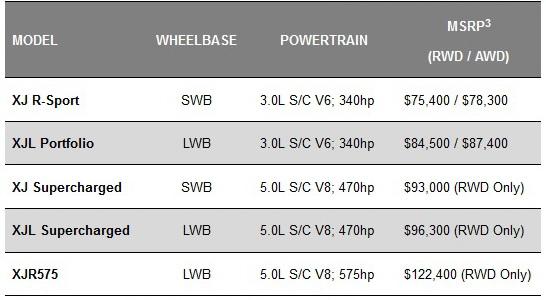 2018 jaguar v8.  2018 pricing for the 2018 jaguar xj kicks off at 75400 rwd rsport v6  model with xjr575 asking 122400 will begin sales of  inside jaguar v8