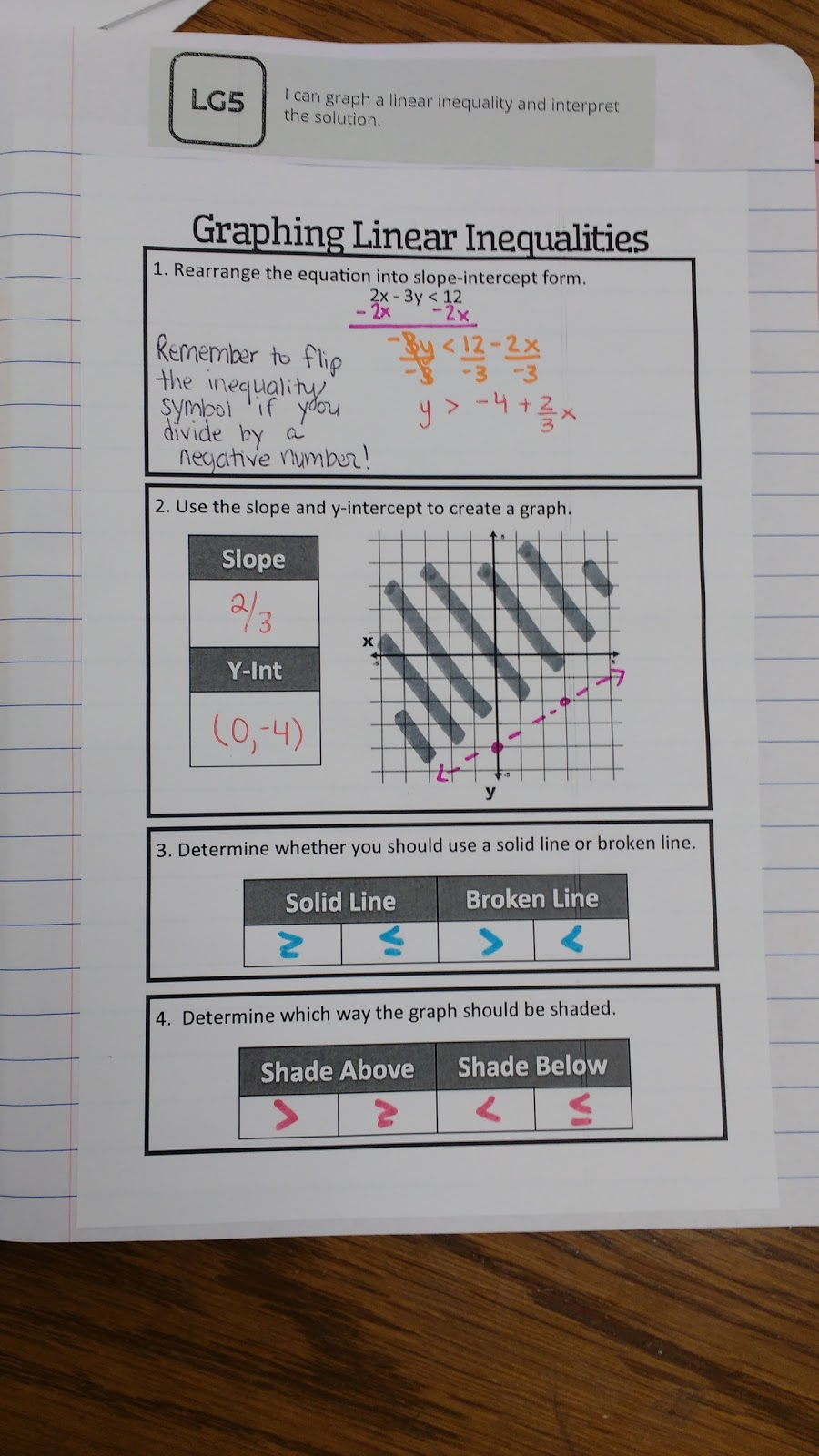 Here is a graphic organizer I designed to summarize the steps for graphing  linear inequalities. It is a re-design of a graphic organizer I designed  during ...