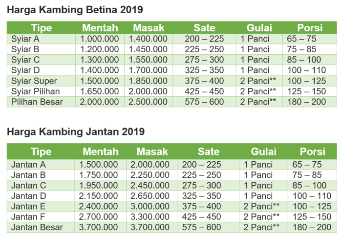 daftar harga paket aqiqah 2019