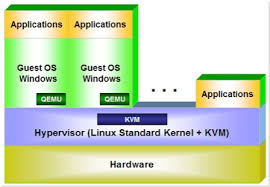 Understand the KVM Virtualization and KVM terminologies