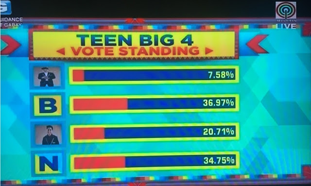 Teen Big 4 voting results Day1