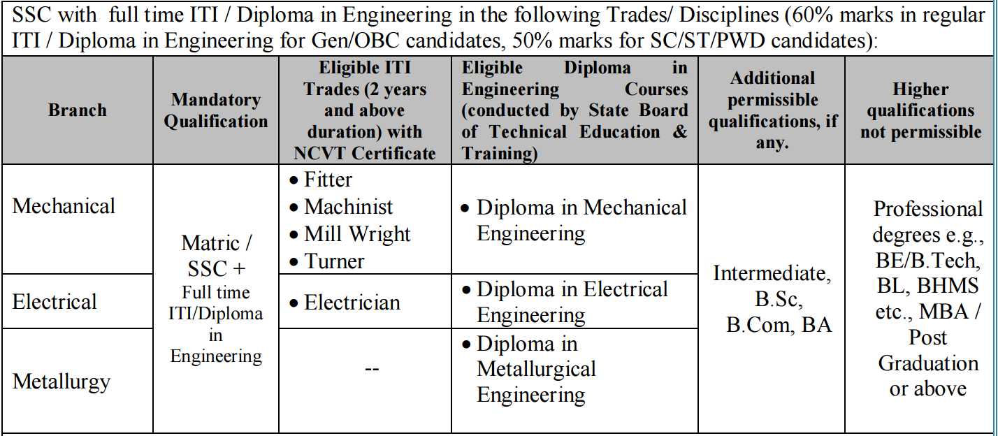 Vizag Steel Junior Trainee Educational Requirements