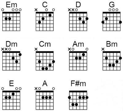 ungu chord aku tahu