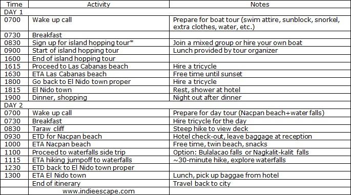 el nido palawan itinerary 2 days indie escape