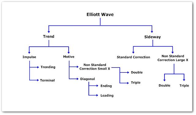 คอร์สเรียน Elliott Wave ตำรา หนังสือ Elliott Wave