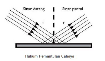 Hukum Pemantulan Cahaya