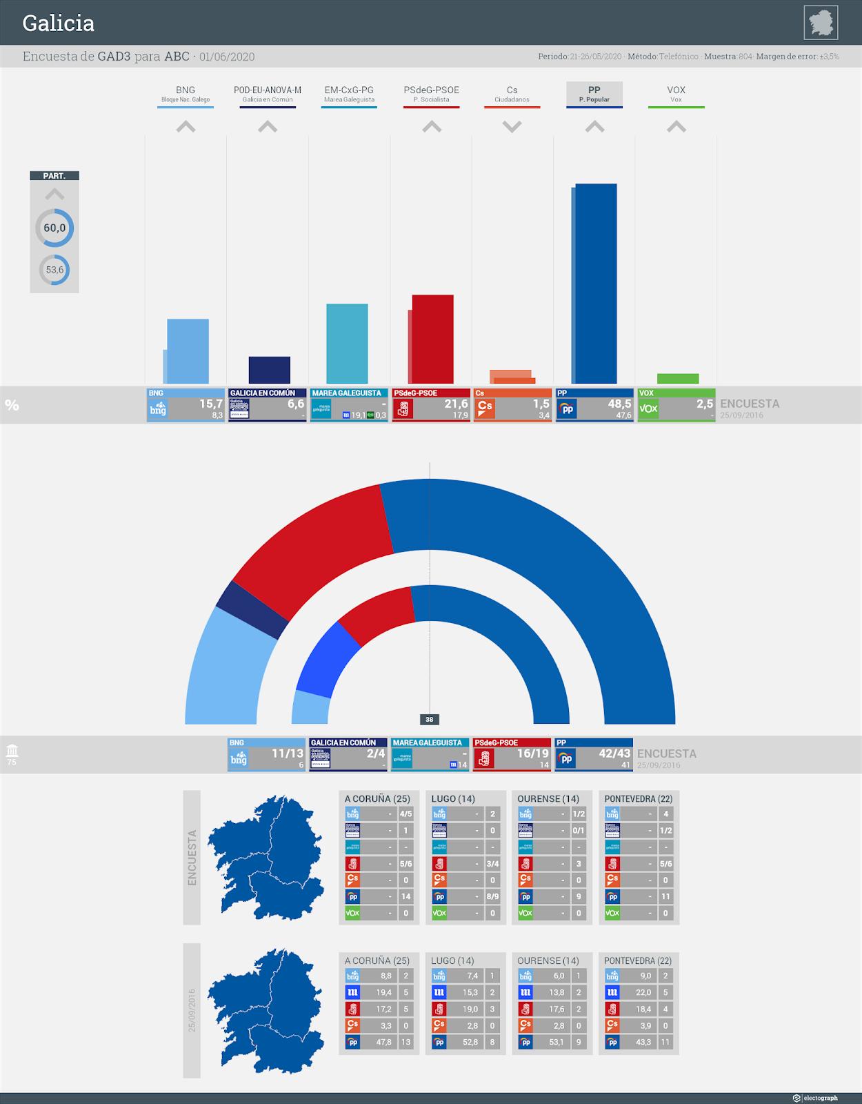 Gráfico de la encuesta para elecciones autonómicas en Galicia realizada por GAD3 para ABC, 1 de junio de 2020