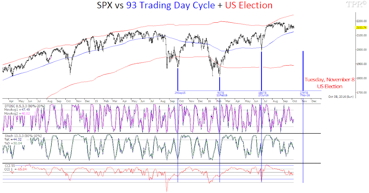 stock traders almanac presidential cycle
