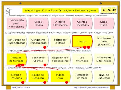 Metodologia IDM Innovation Decision Mapping Planejamento Estratégico PME Inovação Curso Treinamento Facilitação Workshop Colaborativo Engajamento Tomada de Decisão Liderança