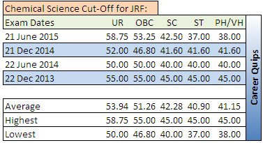 CSIR NET Cut-Off for Chemical Science JRF