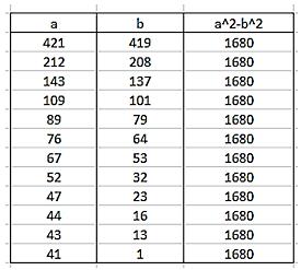 Números y hoja de cálculo: Número de descomposiciones en diferencia ...