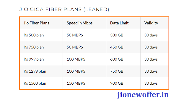 Reliance Jio Giga Fiber broadband plans 2018
