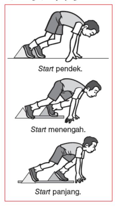 Macam Macam Start Lari : macam, start, Contoh, Essay, Jarak, Pendek, Beserta, Jawabannya