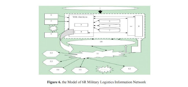 Figure 6: The Model of 6R Military Logistics Information Network