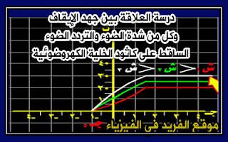 دراسة العلاقة بين جهد الإيقاف وكل من وشدة الضوء الساقط على كاثود الخلية الكهروضية، التردد الحرج في التأثير الكهروضوئي، جهد الإيقاف، العلاقة بين جهد الإيقاف والتردد الحرج، يتغير جهد الإيقاف بتغير تردد الضوء، تعريف التردد الحرج ، تعريف الطول الموجي الحرج، تعريف دالة الشغل ، طاقة انتزاع الإلكترونات من سطح الفلز، تابع تجربة مليكان في دراسة الظاهرة الكهروضوئية