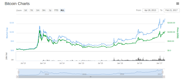 Sự ổn định trong giá Bitcoin 2