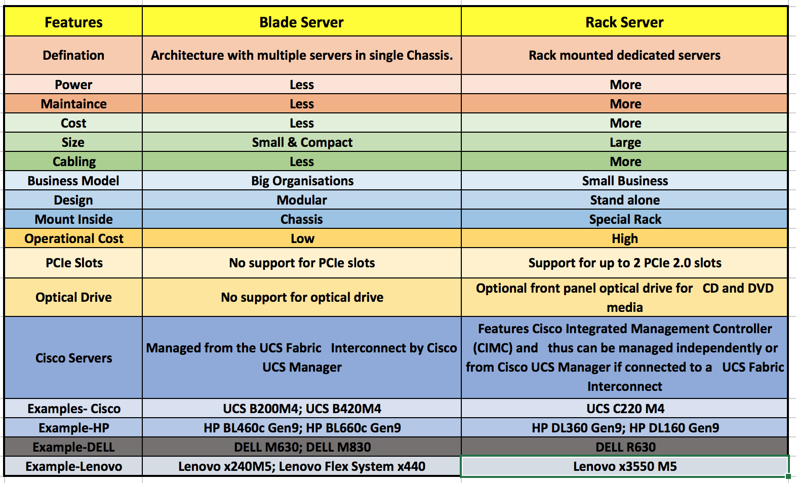 Route Xp Private Network Services Comparison Blade Vs Rack Servers Cisco Hp Dell And Lenovo