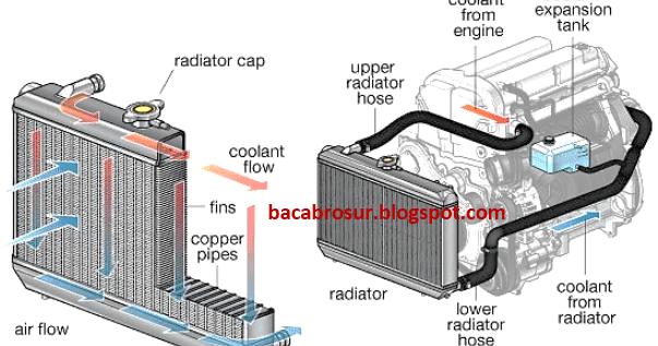 Cara Kerja Radiator Ombro