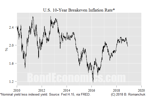 Chart: 10-Year U.S. Breakeven Inflation Rate