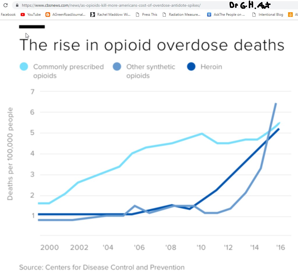 Synthetic Prescription Drugs Cause Epidemic Of Opioid Overdoses
