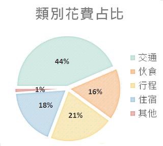 %25E6%25B2%2599%25E5%25B7%25B4 %25E9%25A1%259E%25E5%2588%25A5%25E8%258A%25B1%25E8%25B2%25BB%25E5%258D%25A0%25E6%25AF%2594 - 沙巴, 沙巴 五天四夜, 沙巴 推薦, 沙巴 行程, 沙巴自助旅行