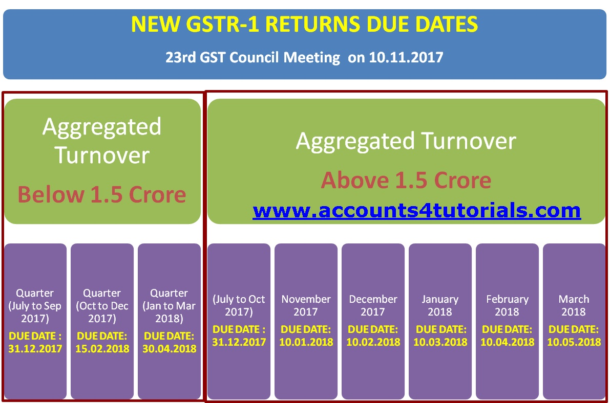 gst new rates and due dates w.e.f from 15 nov 2017 - Accounting ...