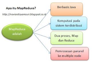 Pengertian Hadoop MapReduce