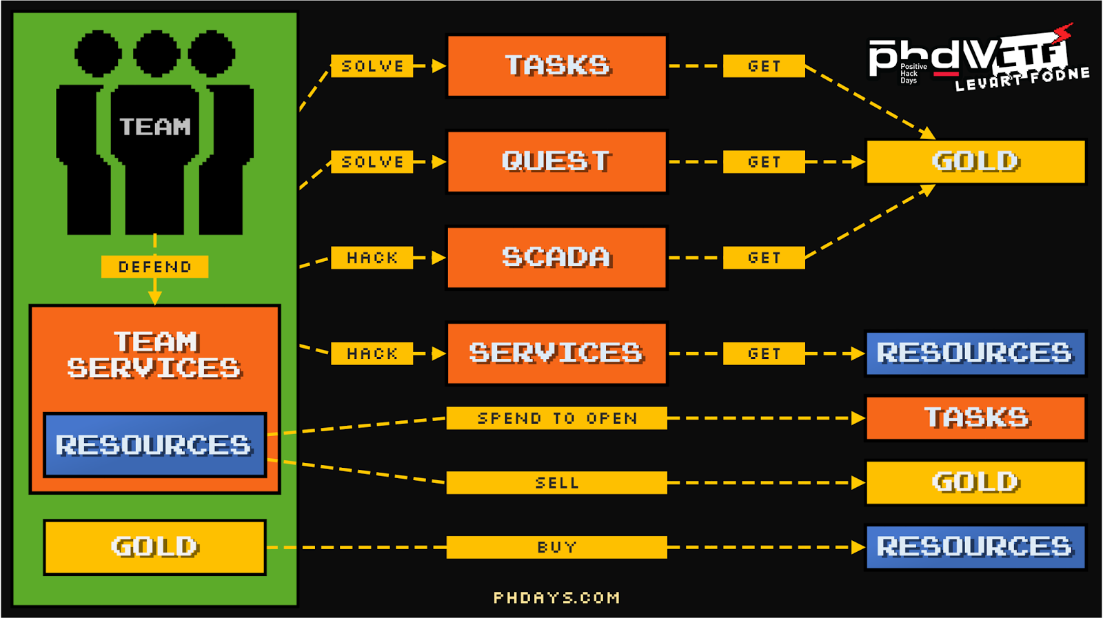 Dragon Sector: Update: Dragon Sector wins the PHDays CTF