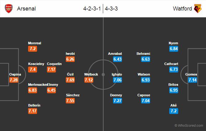 Possible Lineups, Team News, Stats – Arsenal vs Watford